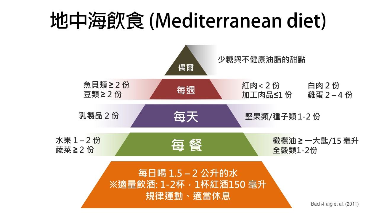 地中海飲食原則
