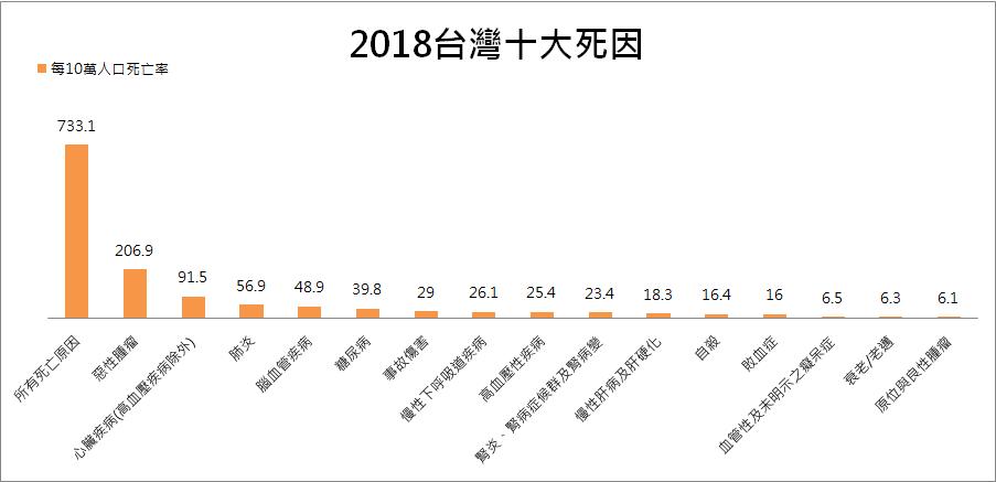 2018台灣十大死因