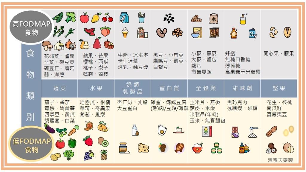 高低FODMAP食物分類