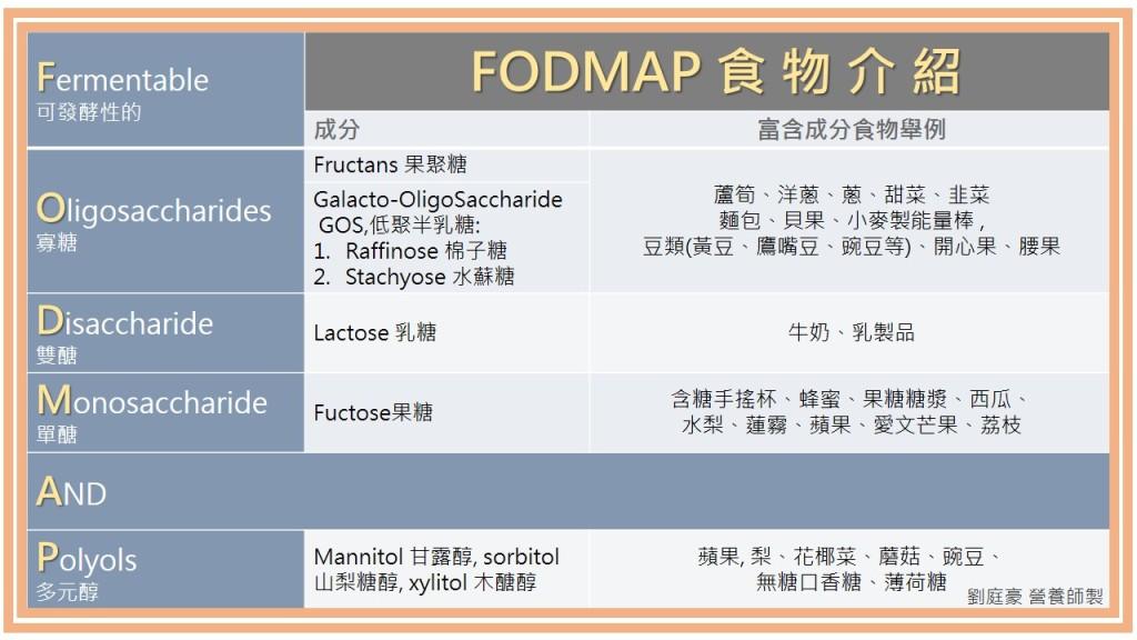 FODMAP食物介紹