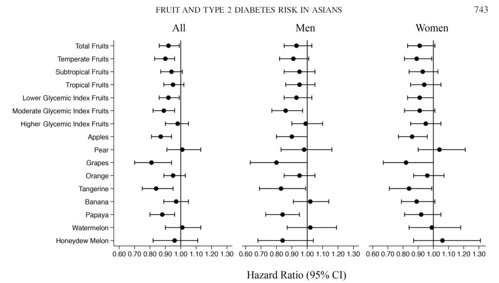 水果與糖尿病風險
