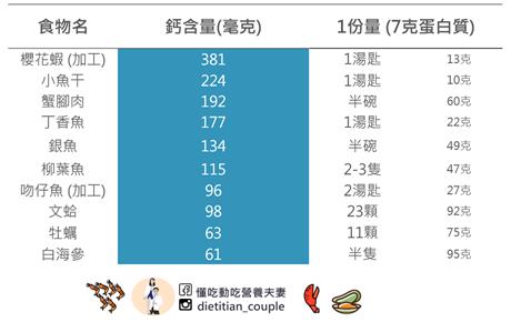 富含鈣食物-2