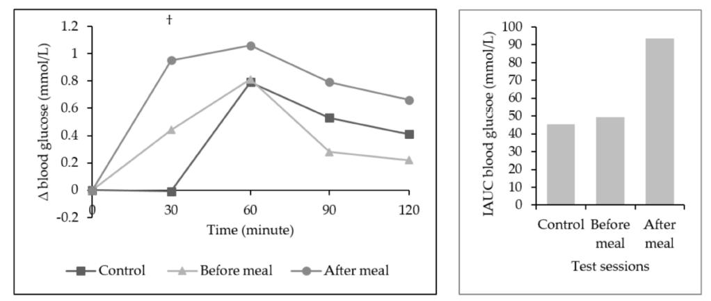 水果攝取時機與血糖關係