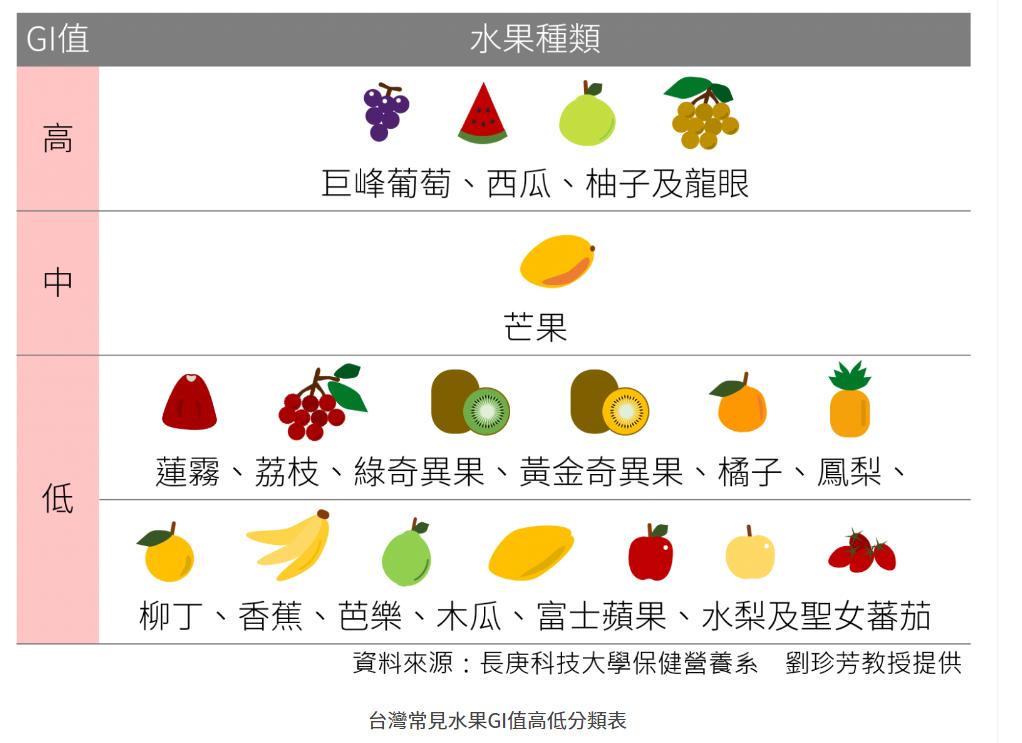台灣水果GI值