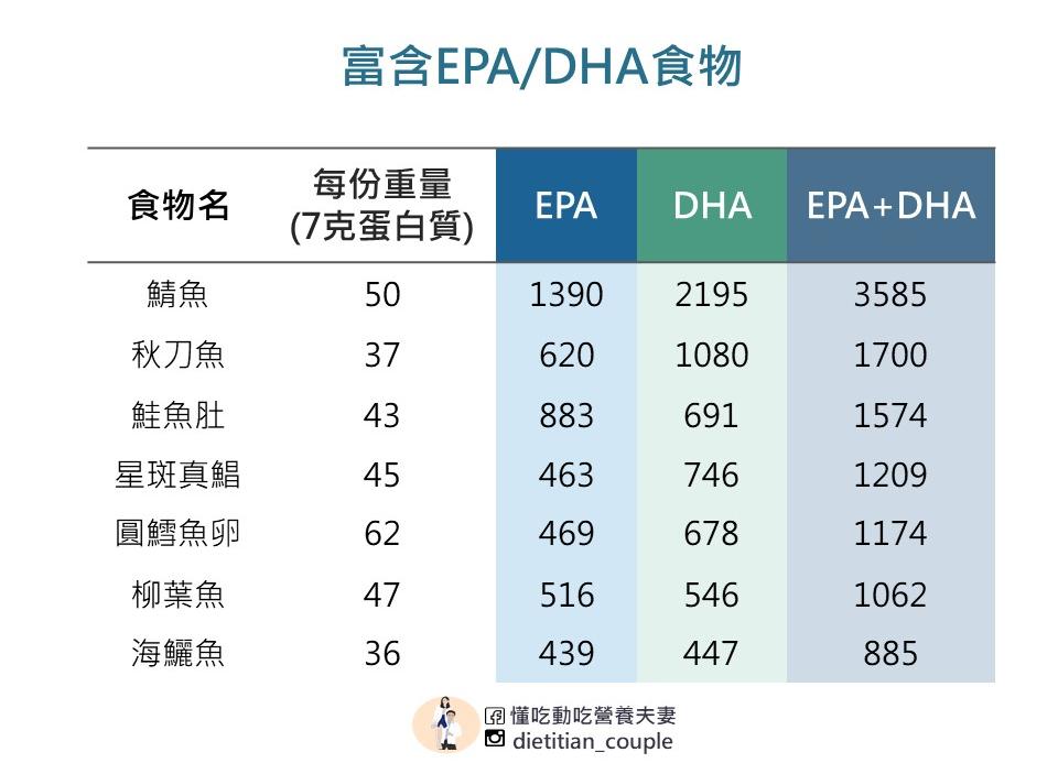 富含EPA、DHA食物